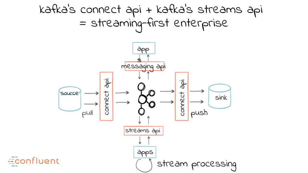 kafka's connect api + kafka's streams api messa...