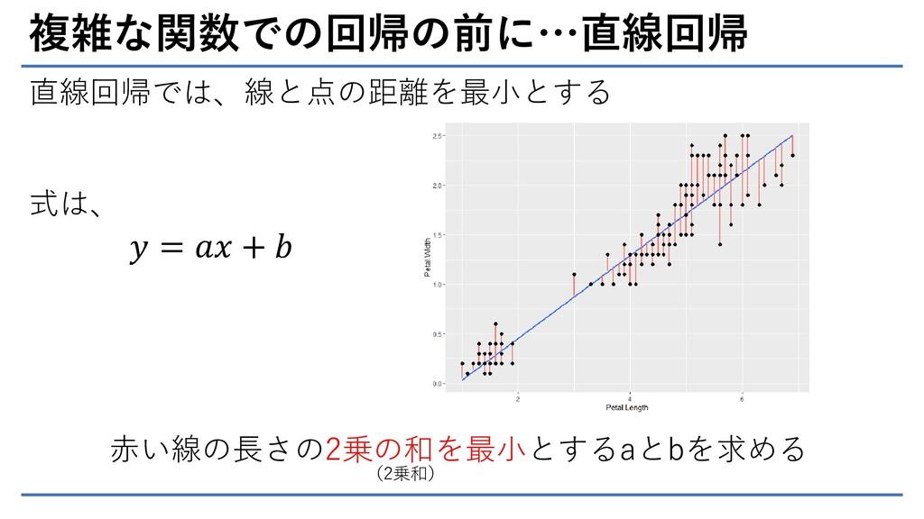 複雑な関数での回帰の前に…直線回帰 直線回帰では、線と点の距離を最小とする 赤い線の長さの2乗...