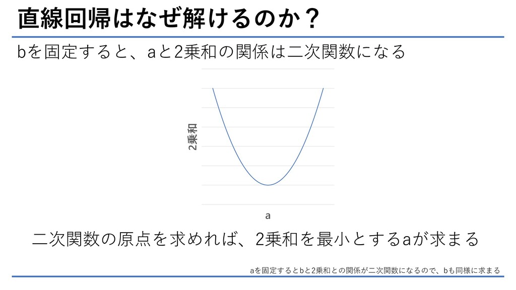直線回帰はなぜ解けるのか? bを固定すると、aと2乗和の関係は二次関数になる 二次関数の原点を...