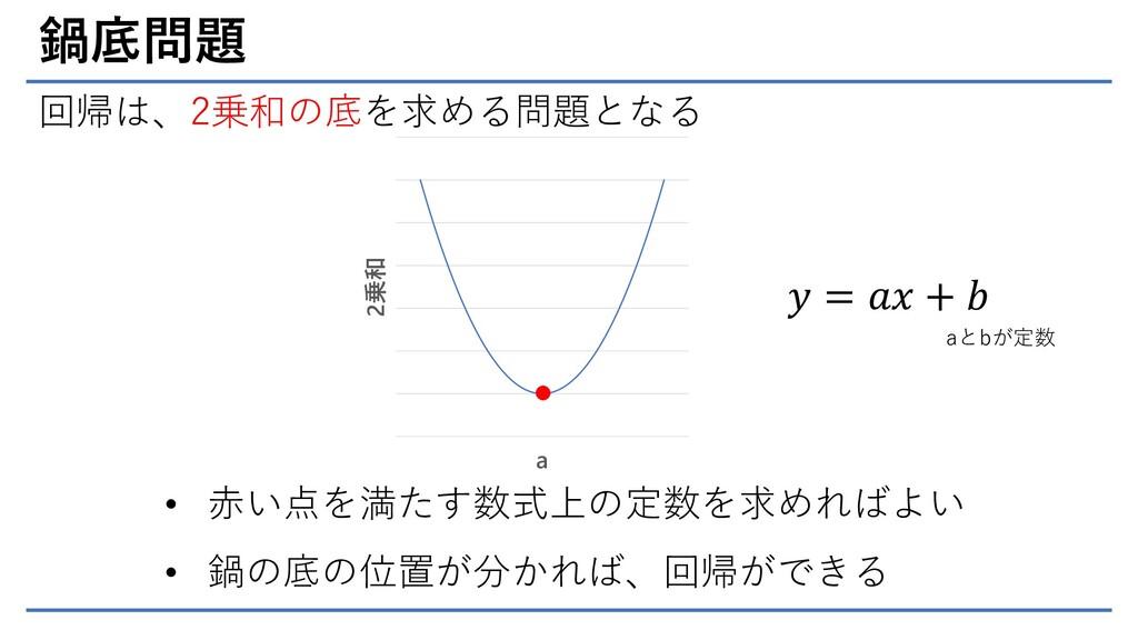 鍋底問題 回帰は、2乗和の底を求める問題となる 2乗和 a • 赤い点を満たす数式上の定数を求...