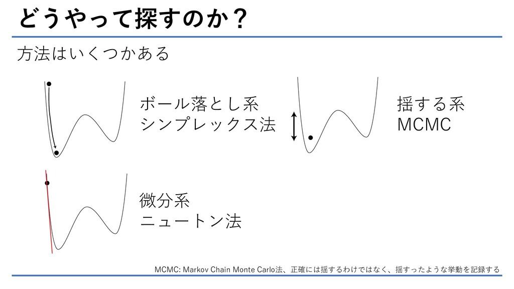 どうやって探すのか? 方法はいくつかある ボール落とし系 シンプレックス法 微分系 ニュートン...