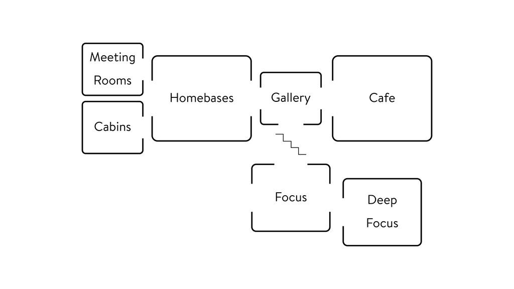 Gallery Homebases Cafe Focus Deep Focus Cabins ...