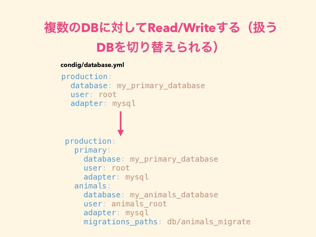 ෳͷDBʹରͯ͠Read/Write͢Δʢѻ͏ DBΛΓସ͑ΒΕΔʣ production...