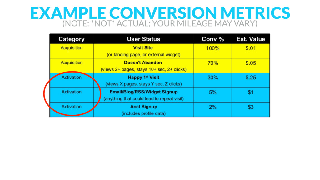 EXAMPLE CONVERSION METRICS (NOTE: *NOT* ACTUAL;...