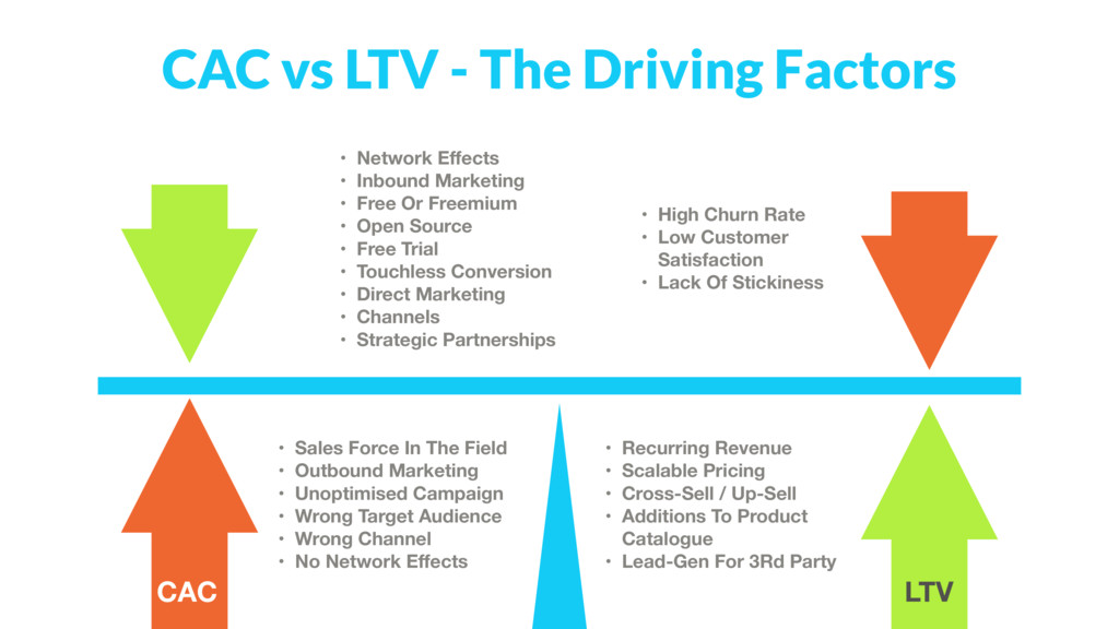 CAC vs LTV - The Driving Factors • High Churn R...