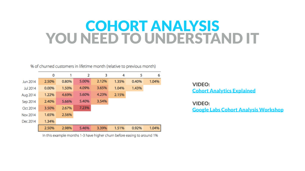 COHORT ANALYSIS YOU NEED TO UNDERSTAND IT VIDE...