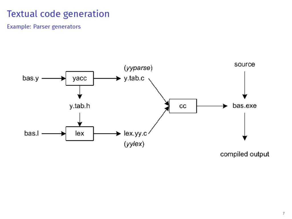 Textual code generation Example: Parser generat...