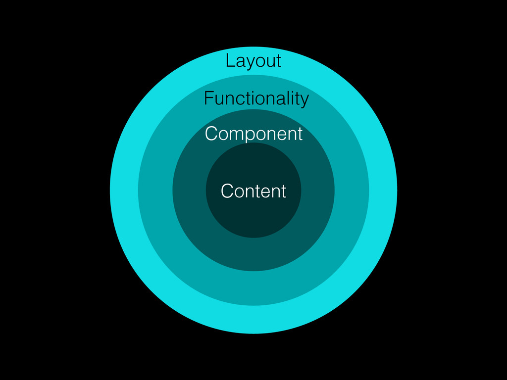 Layout Functionality Component Content