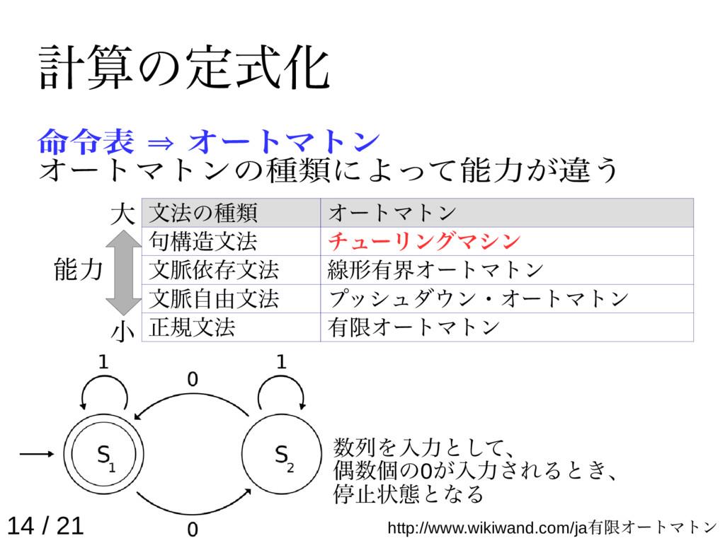 計算の定式化 命令表 ⇒ オートマトン オートマトンの種類によって能力が違う 14 / 21 ...