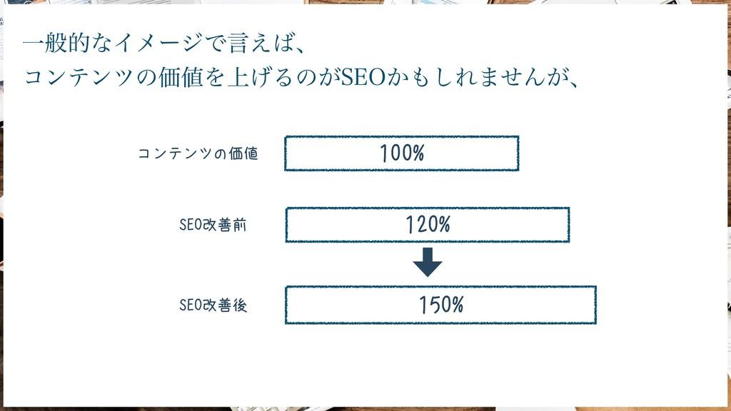100% 150% コンテンツの価値 120% SEO改善前 SEO改善後 ҰൠతͳΠϝʔδͰ...