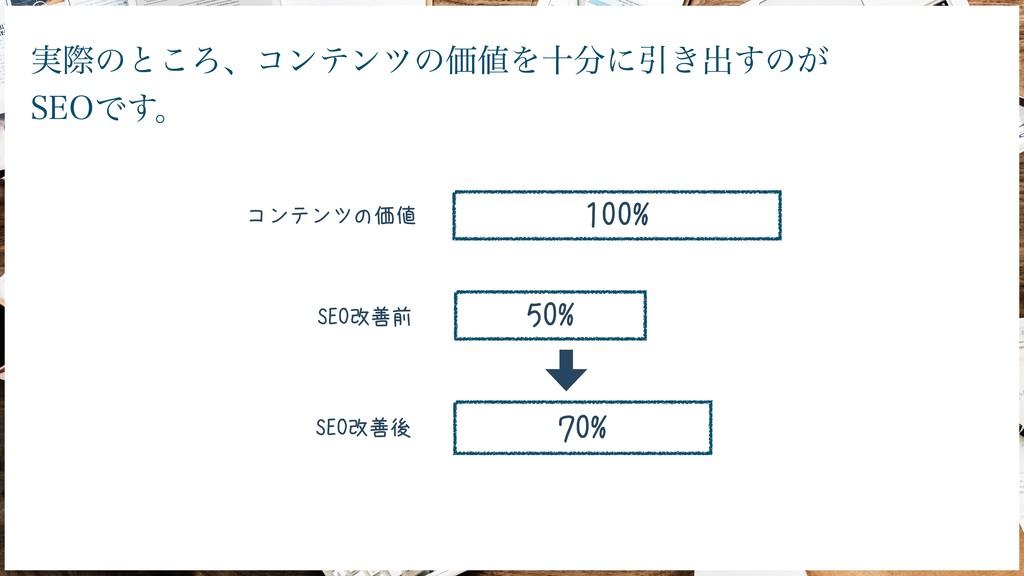 100% 70% コンテンツの価値 50% SEO改善前 SEO改善後 ࣮ࡍͷͱ͜Ζɺίϯςϯ...