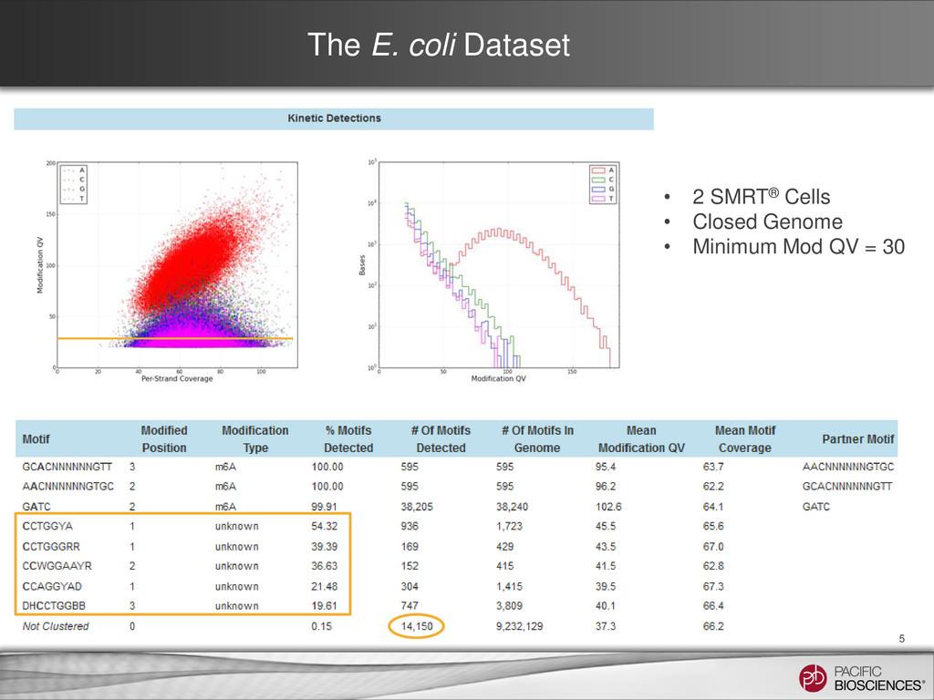 The E. coli Dataset 5 • 2 SMRT® Cells • Closed ...