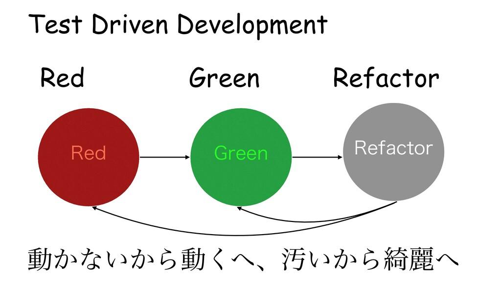 Green Refactor Red Test Driven Development (SFF...