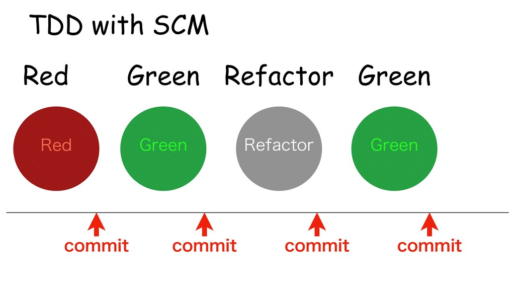 Green Refactor Red TDD with SCM (SFFO 3FE 3FGBD...