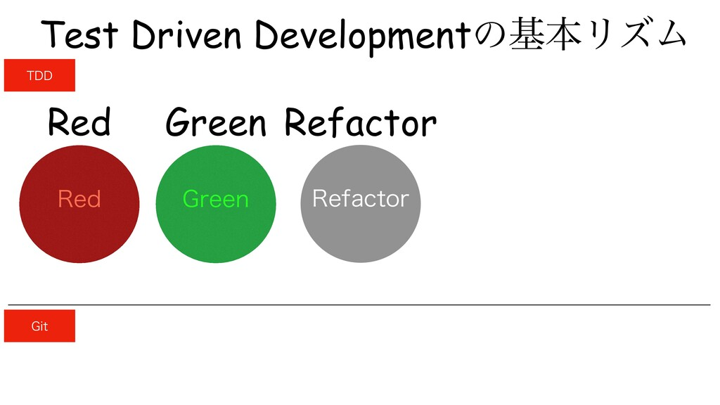 Green Refactor Red Test Driven DevelopmentͷجຊϦζ...
