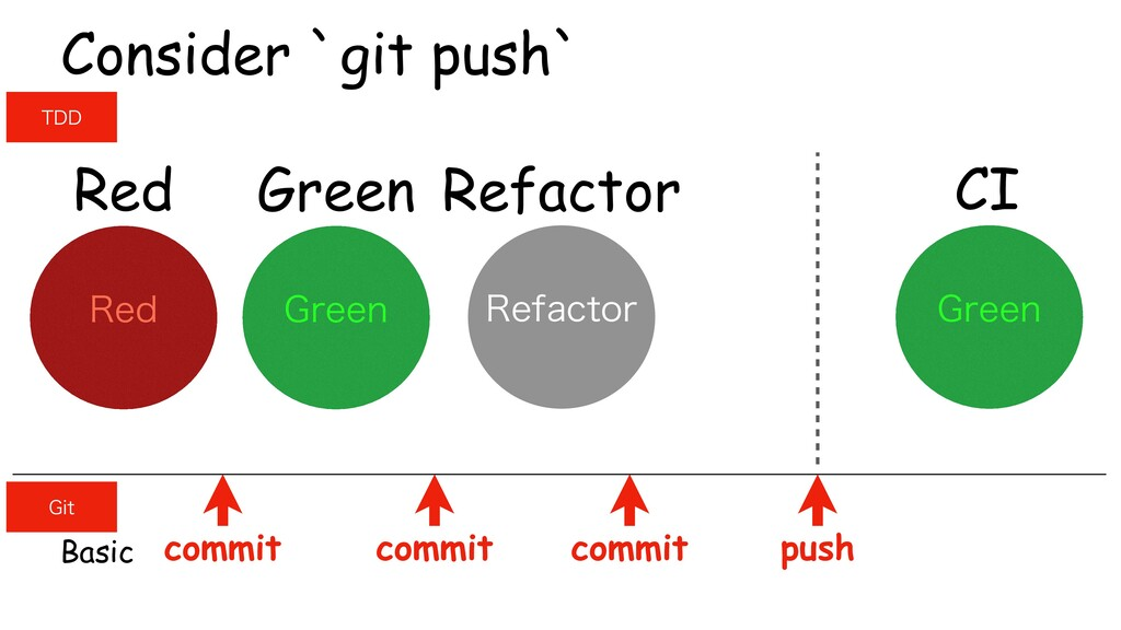 Green Refactor Red Consider `git push` (SFFO 3F...