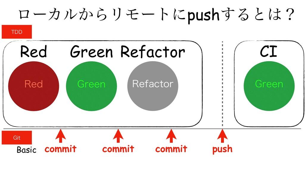 Green Refactor Red ϩʔΧϧ͔ΒϦϞʔτʹpush͢Δͱʁ (SFFO 3...