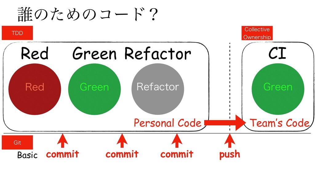 Green Refactor Red ୭ͷͨΊͷίʔυʁ (SFFO 3FE 3FGBDUPS...