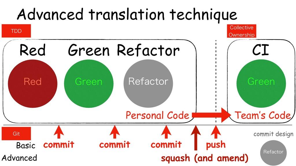 Green Refactor Red Advanced translation techniq...
