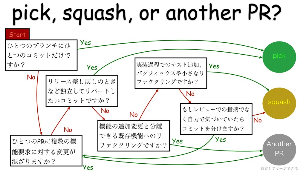 pick, squash, or another PR? ࣮աఔͰͷςετՃɺ όάϑΟο...