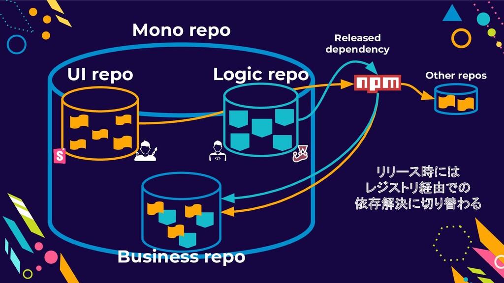 Mono repo Logic repo UI repo Business repo Rele...