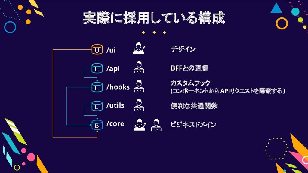 実際に採用している構成 /ui /api /hooks /utils /core U L L ...