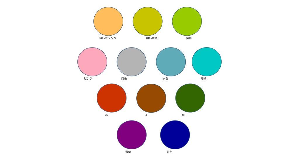 ピンク 灰⾊ ⽔⾊ ⻩緑 薄いオレンジ 暗い⻩⾊ ⻘紫 紺⾊ ⻘緑 ⾚ 緑 茶