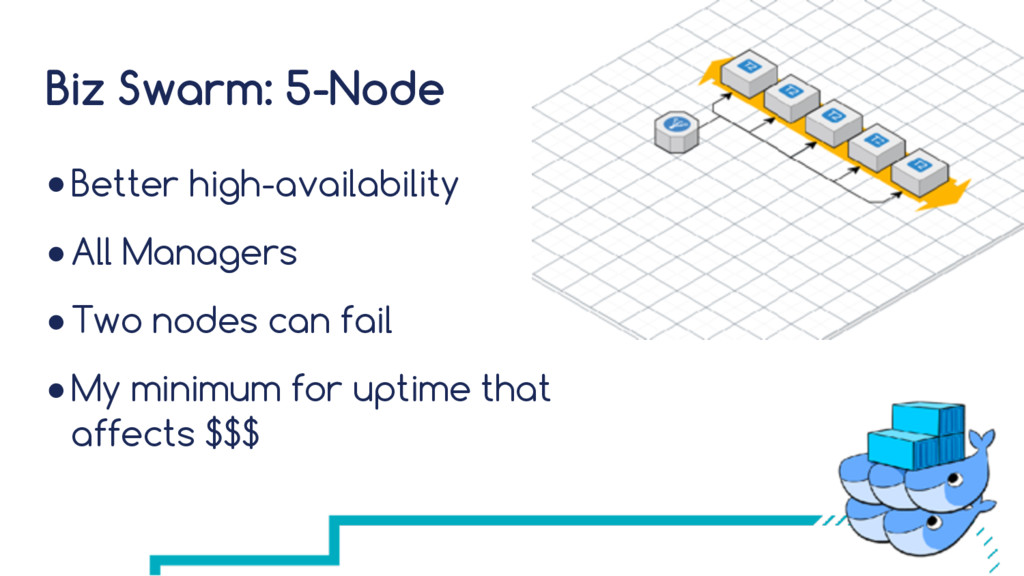Biz Swarm: 5-Node ●Better high-availability ●Al...