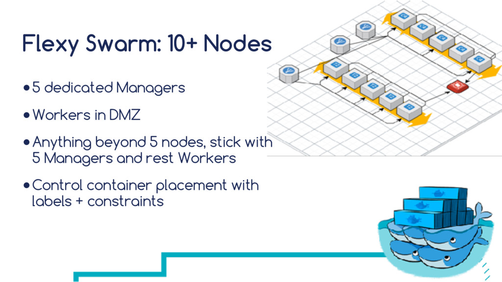 Flexy Swarm: 10+ Nodes ●5 dedicated Managers ●W...