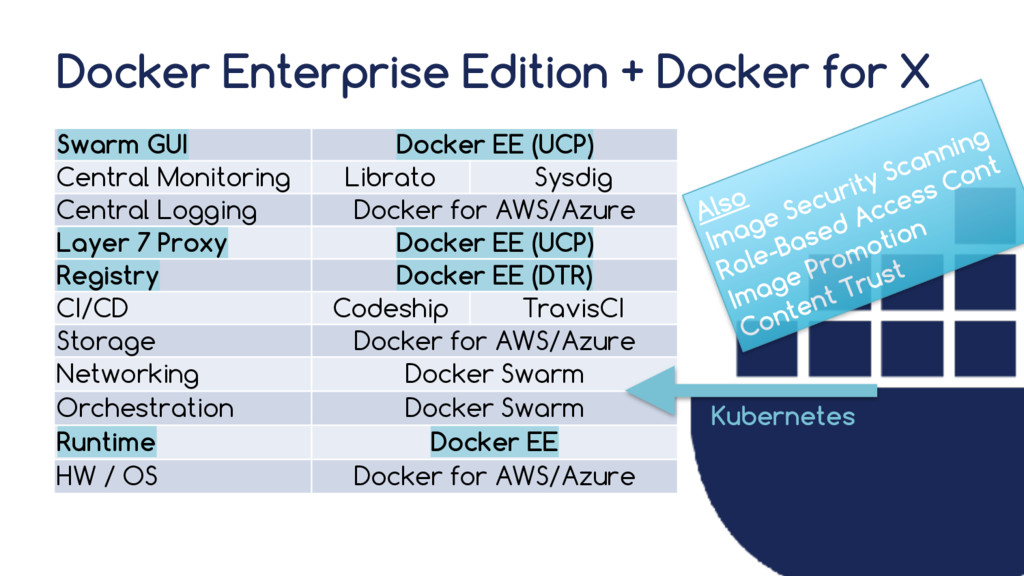 Docker Enterprise Edition + Docker for X Swarm ...