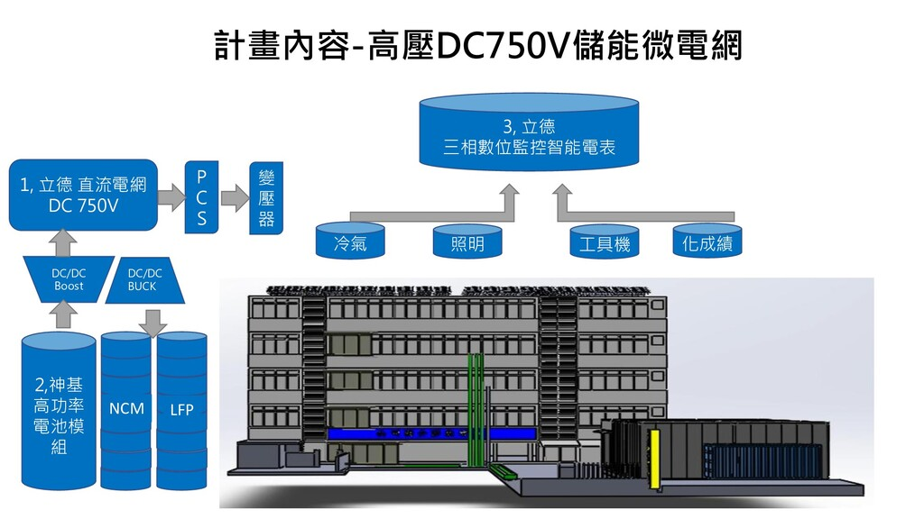 計畫內容-高壓DC750V儲能微電網 1, 立德 直流電網 DC 750V 2,神基 高功率 ...