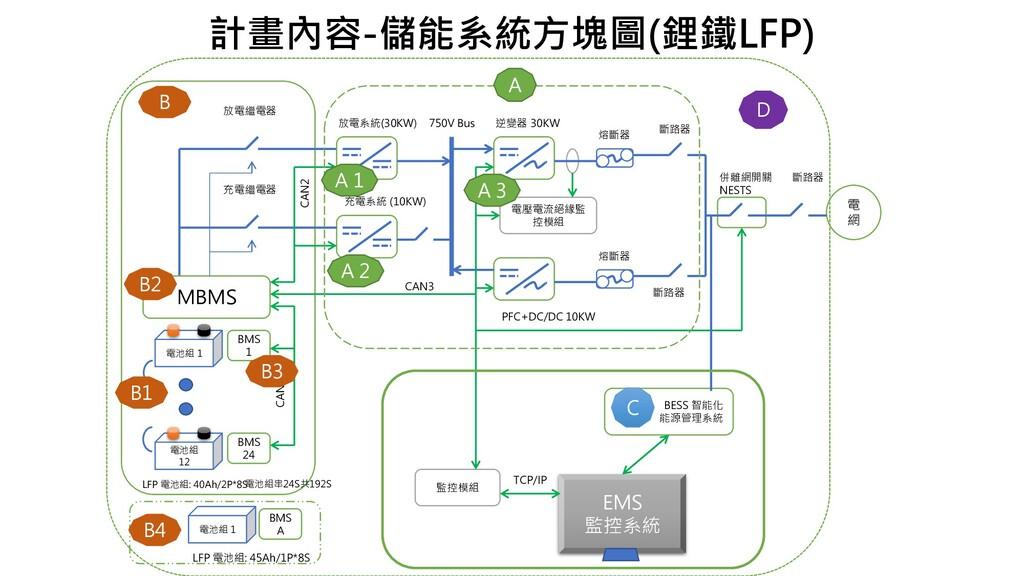 電池組 1 LFP 電池組: 40Ah/2P*8S 電池組 12 電池組串24S共192S 7...