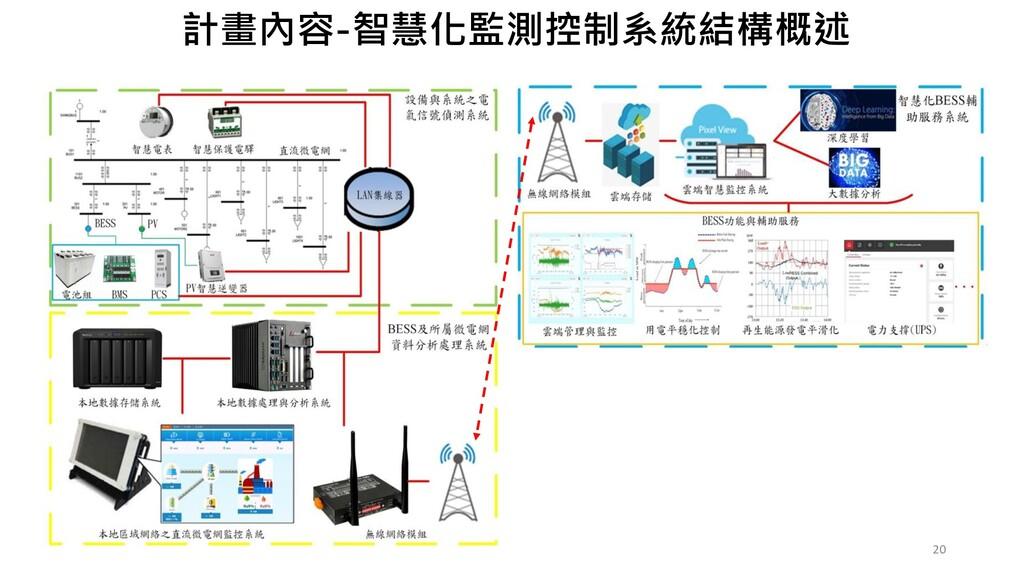 20 計畫內容-智慧化監測控制系統結構概述
