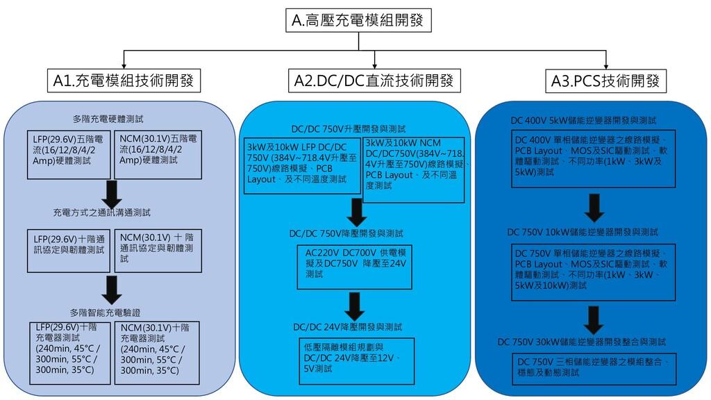 A.高壓充電模組開發 A1.充電模組技術開發 A2.DC/DC直流技術開發 A3.PCS技術開...