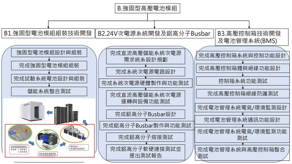 B.強固型高壓電池模組 B1.強固型電池模組組裝技術開發 B2.24V次電源系統開發及鋁高分子...