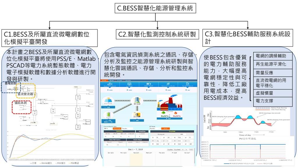 C.BESS智慧化能源管理系統 C1.BESS及所屬直流微電網數位 化模擬平臺開發 C2.智慧...