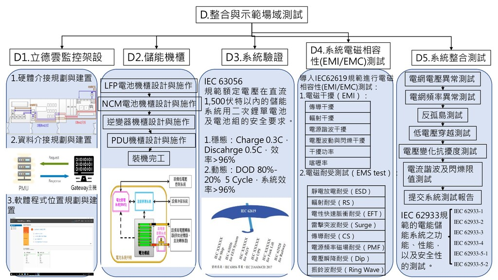 D.整合與示範場域測試 D1.立德雲監控架設 D2.儲能機櫃 D4.系統電磁相容 性(EMI/...