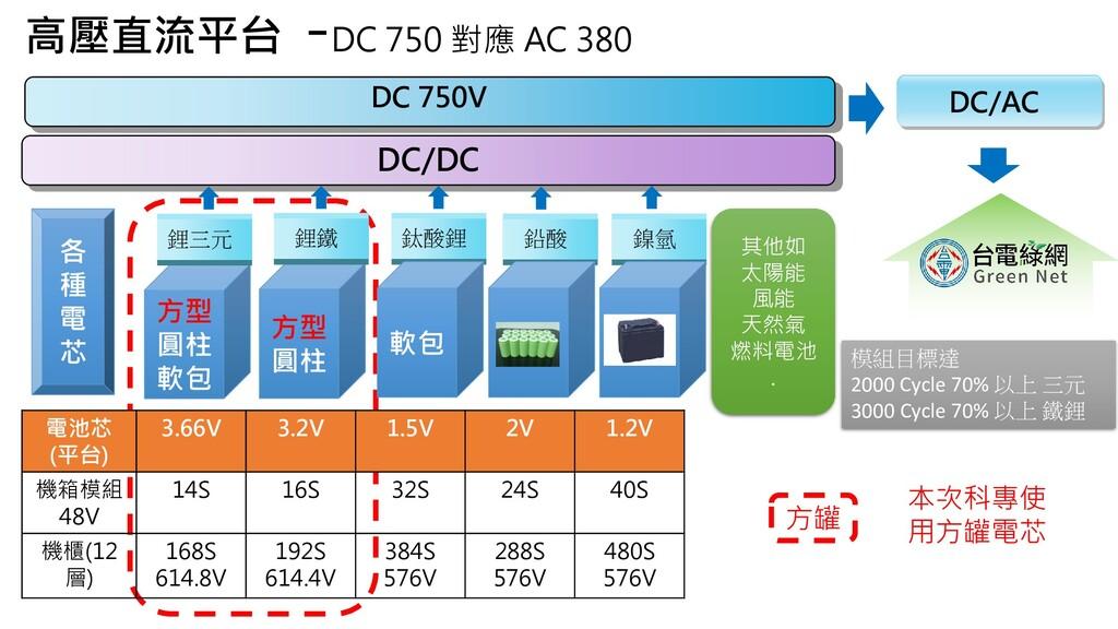 DC 750V DC/AC DC/DC 方型 圓柱 軟包 方型 圓柱 模組目標達 2000 C...