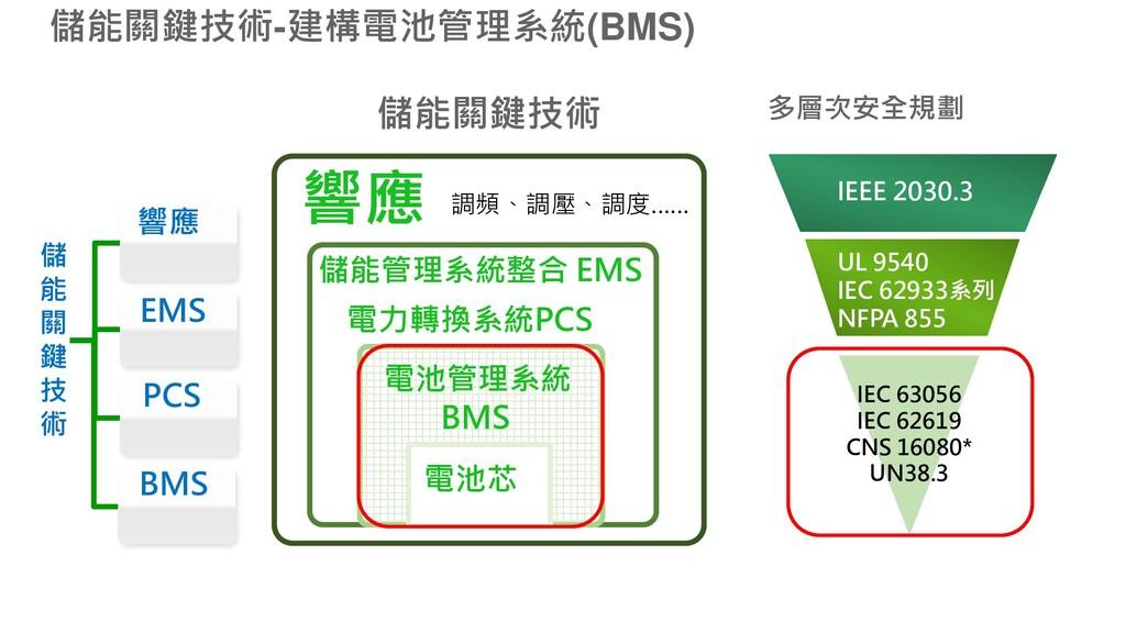 儲能關鍵技術-建構電池管理系統(BMS) 多層次安全規劃 儲能關鍵技術 PCS 響應 BMS ...