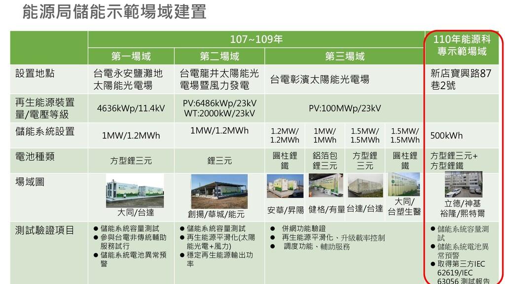 107~109年 110年能源科 專示範場域 第一場域 第二場域 第三場域 設置地點 台電永安...