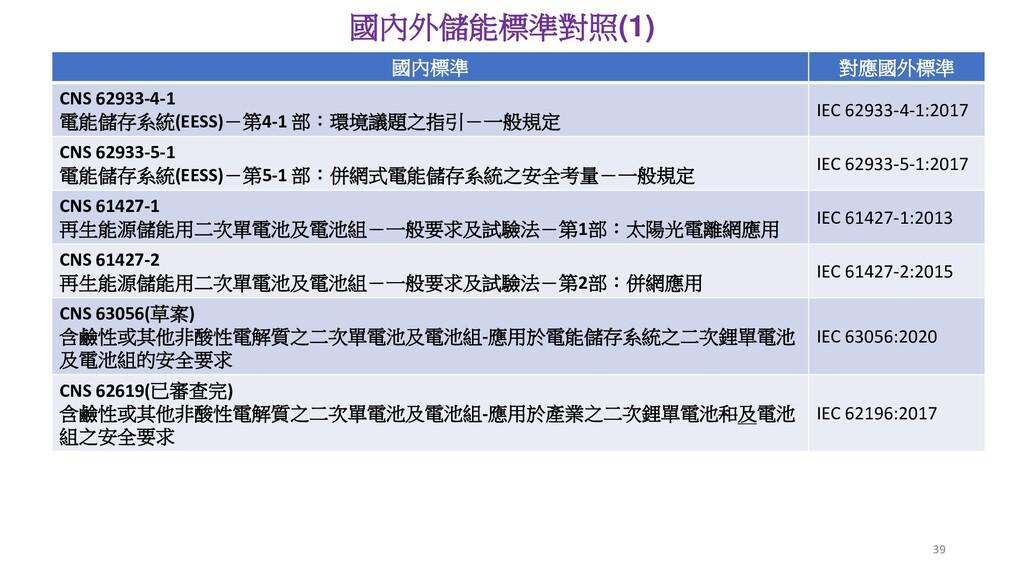 協同安規公司建置測試驗證實驗室 國內外儲能標準對照(1) 國內標準 對應國外標準 CNS 62...