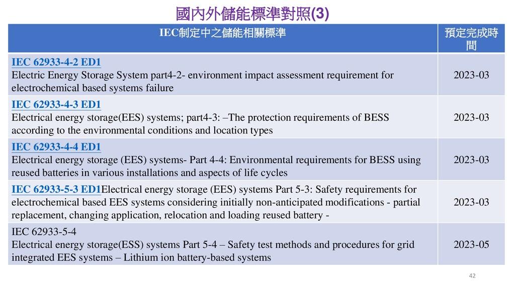 協同安規公司建置測試驗證實驗室 國內外儲能標準對照(3) IEC制定中之儲能相關標準 預定完成...