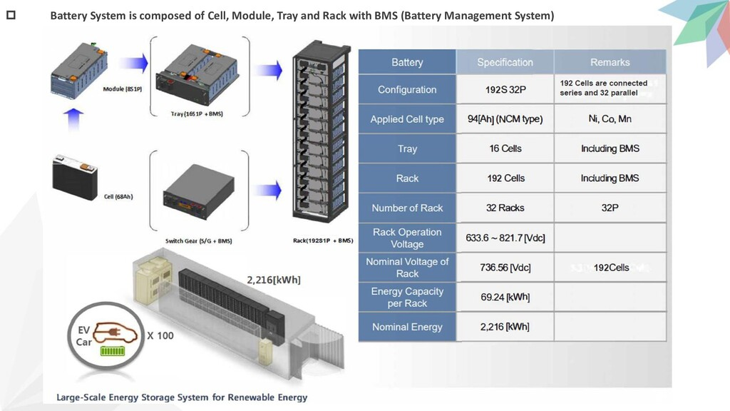  Battery System is composed of Cell, Module, T...