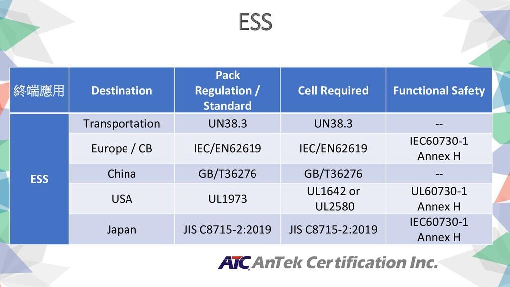 ESS 終端應用 Destination Pack Regulation / Standard...