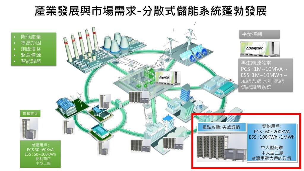 產業發展與市場需求-分散式儲能系統蓬勃發展 再生能源發電 PCS : 1M~10MVA ~ E...