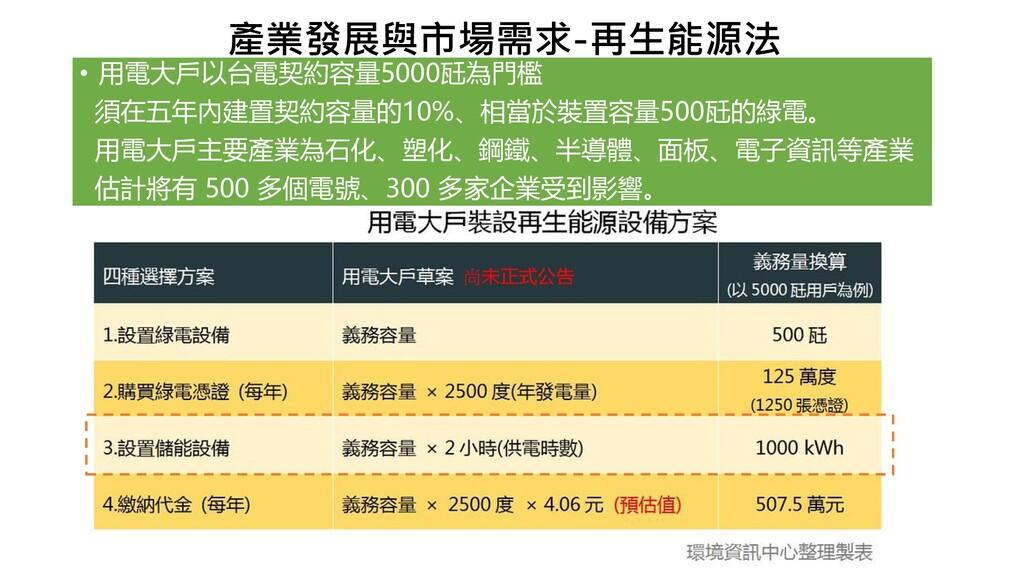 產業發展與市場需求-再生能源法 • 用電大戶以台電契約容量5000瓩為門檻 須在五年內建置契約...