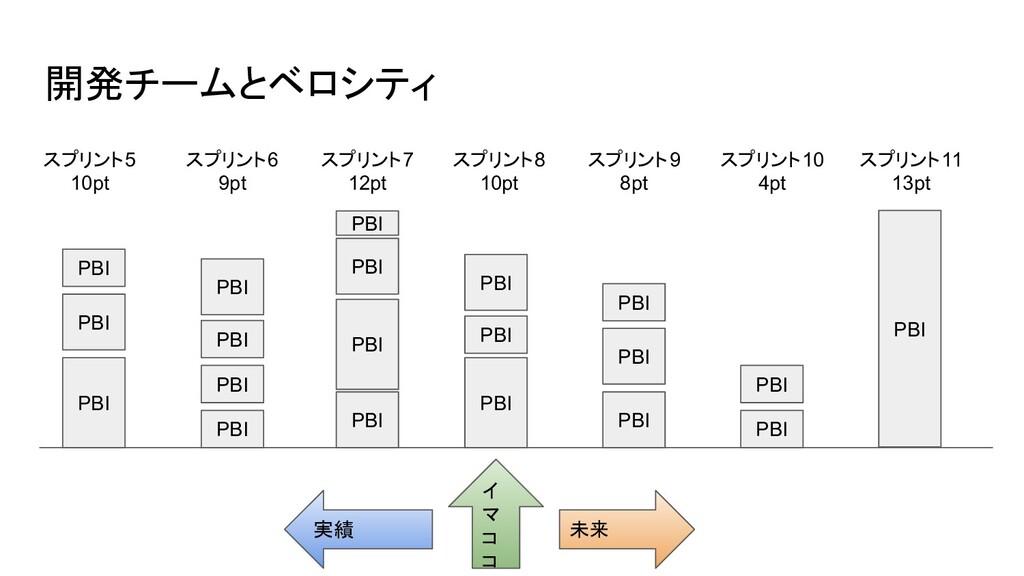 開発チームとベロシティ 実績 未来 イ マ コ コ スプリント5 10pt スプリント6 9p...