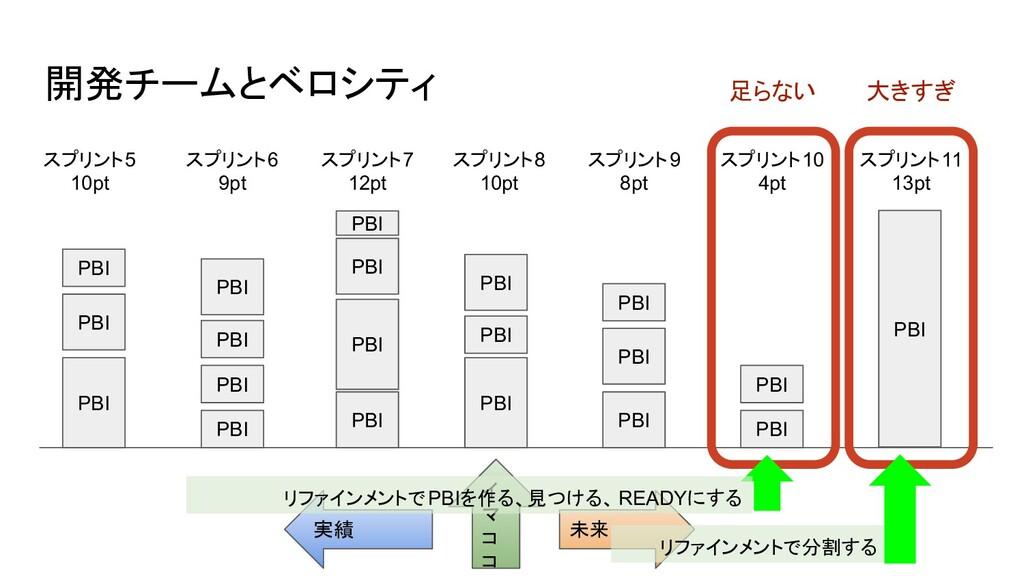 実績 未来 イ マ コ コ 開発チームとベロシティ スプリント5 10pt スプリント6 9p...