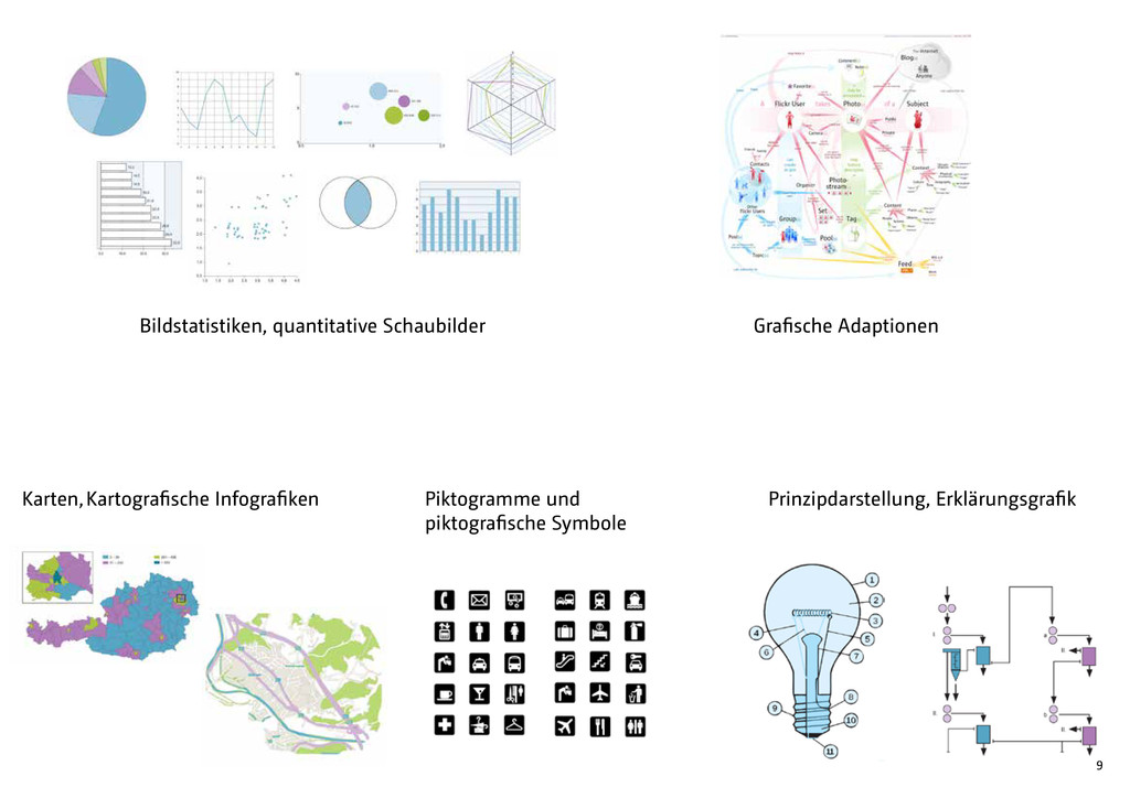 9 Bildstatistiken, quantitative Schaubilder Kar...