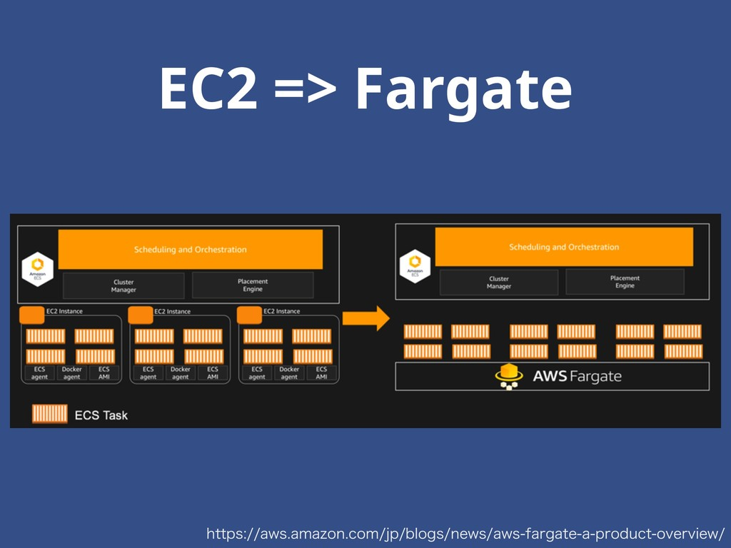 EC2 => Fargate IUUQTBXTBNB[PODPNKQCMPHT...